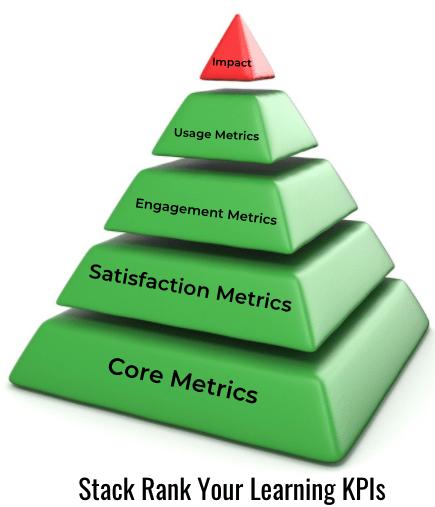 Customer-Education-KPIs-pyramid-1