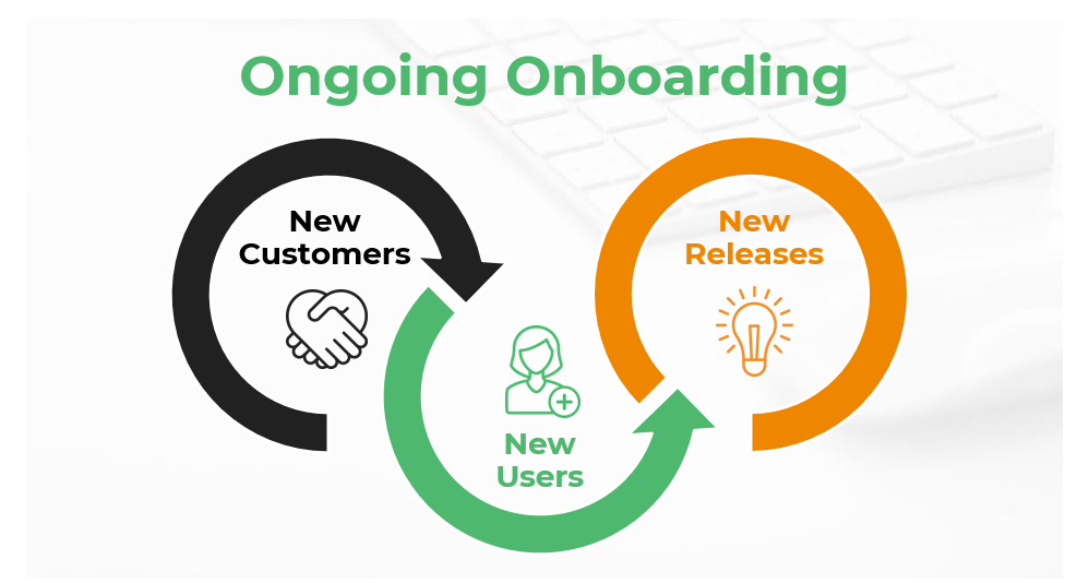 Customer training is valuable throughout the entire customer lifecycle