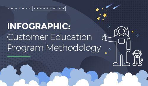 Customer Education Methodology Infographic