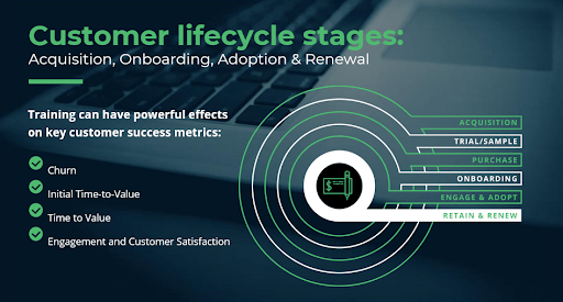 The stages of the customer lifecycle and the benefit of customer training