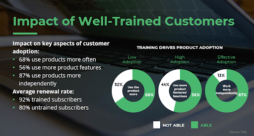 Well-trained customers are more valuable to your training business